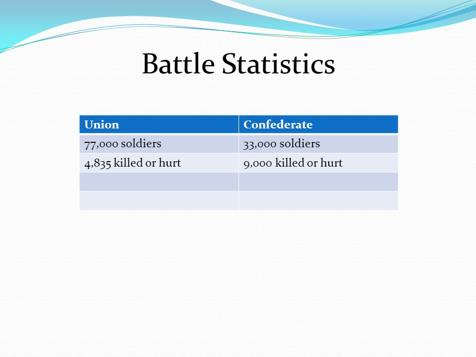 Battle Statistics Union Confederate 77,000 soldiers 33,000 soldiers