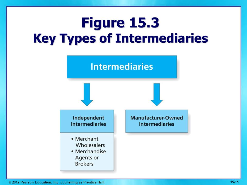 financial intermediaries exist purely because of A) banks create near monies b) existence of asymmetric information makes financial intermediaries more efficient in channeling money to its most efficient use c) financial intermediaries exist because they provide a medium of exchange for their customers d) bank exist to facilitate exchanges through barter.