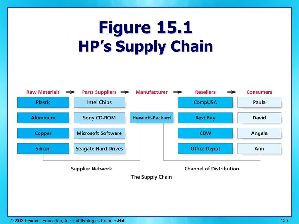intel value chain Intel improved multi-enterprise collaboration with a powerful supply chain collaboration model that all started with apics cscp.