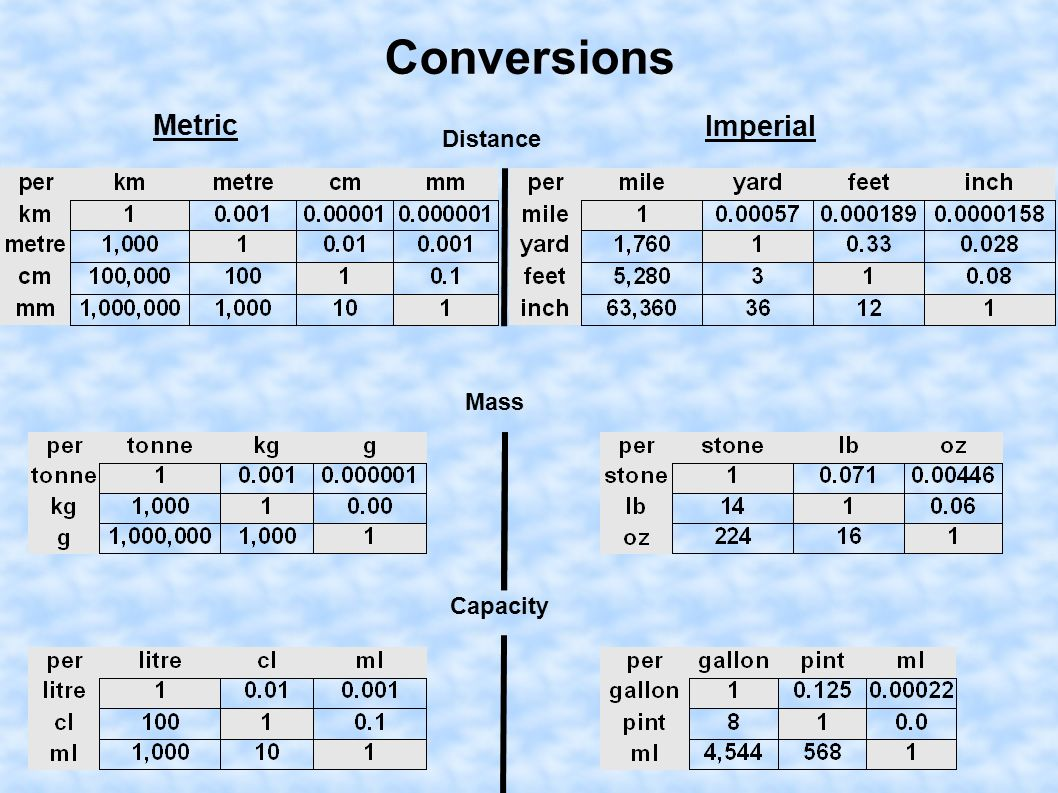 Conversion Charts Metric To Imperial Rebellions