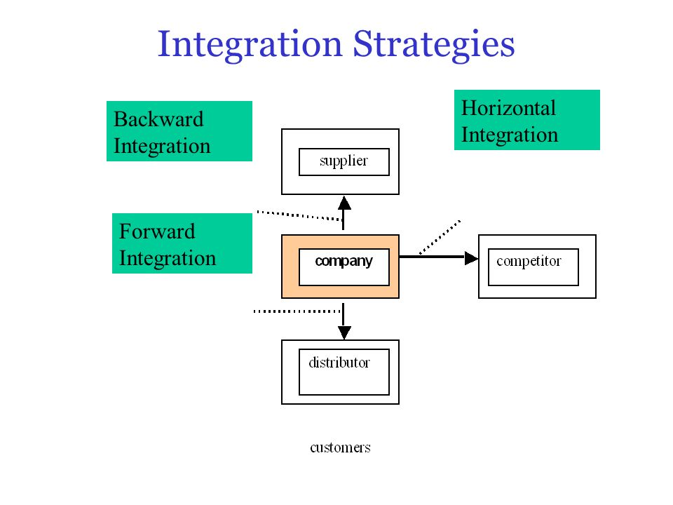 integration strategy A strategy as risky as vertical integration can only succeed when it is chosen for  the right reasons.