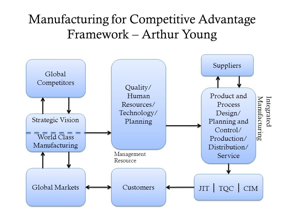 competitive advantage of chinese manufacturing Manuacturing ransormation achieving competitive advantage in a changing global marketplace manufacturing transformation  market shifts and technological changes are reshaping the competitive landscape for manufacturing firms, ushering in a new era of growth, change, and economic opportunity  china, japan, and germany over 40% of survey.