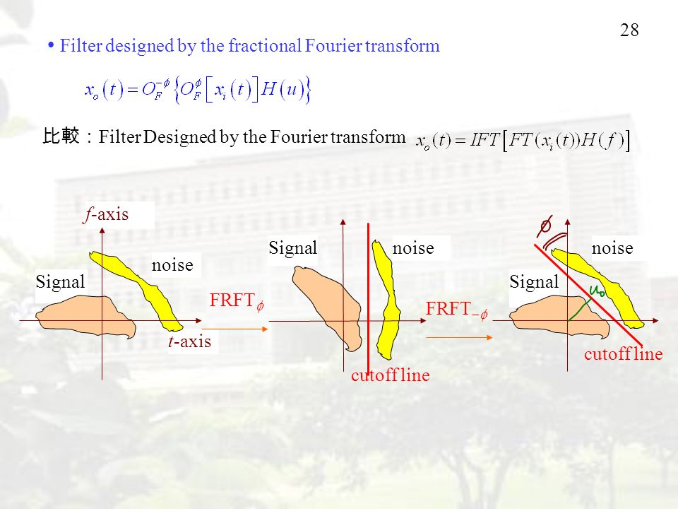  Filter designed by the fractional Fourier transform