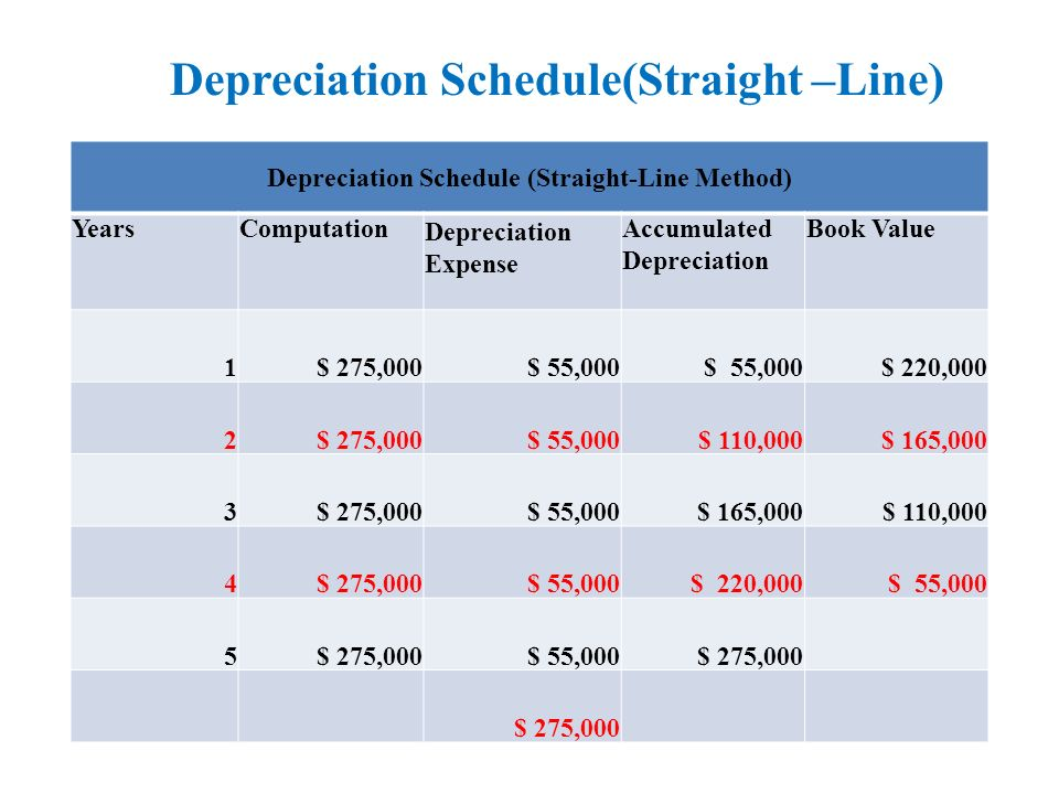 depreciation schedule straight line method