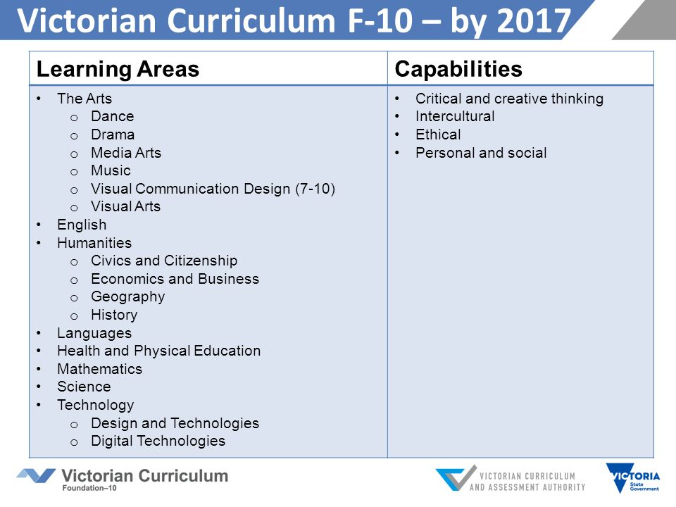 critical thinking curriculum texas Critical thinking,  is to write a paper on the use of adolescent literature across the curriculum  the reference interview is conducted in a.