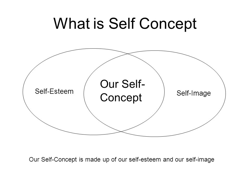 What is Self Concept Our Self- Concept Self-Esteem Self-Image
