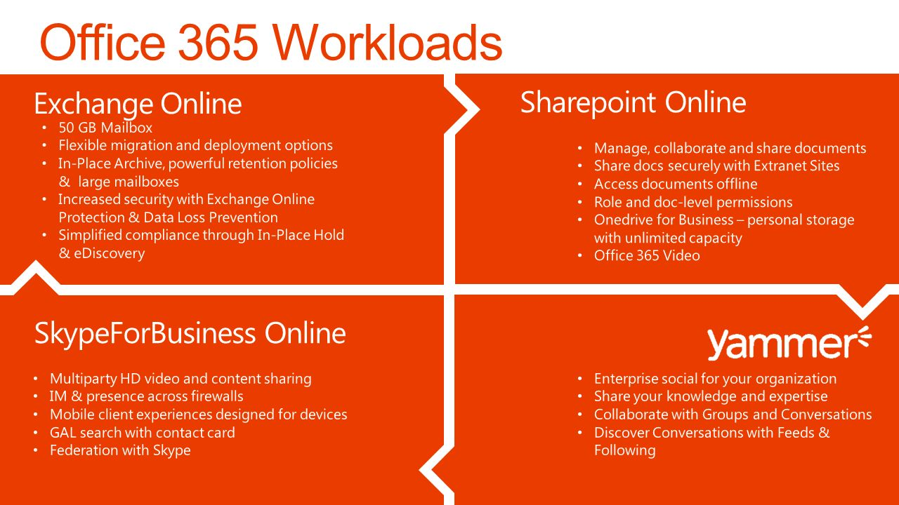 Office 365 security and compliance exchange online protection 02 - 10 Office 365 Workloads Exchange Online Sharepoint Online