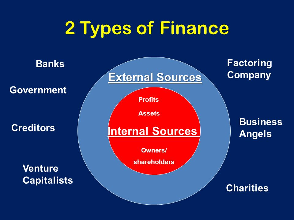 internal and external sources of finance Sources of finance the financing of your business is the most fundamental aspect of its management get the financing right and you will have a healthy business, positive cash flows and.