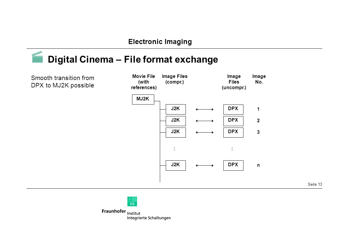  Digital Cinema – File format exchange