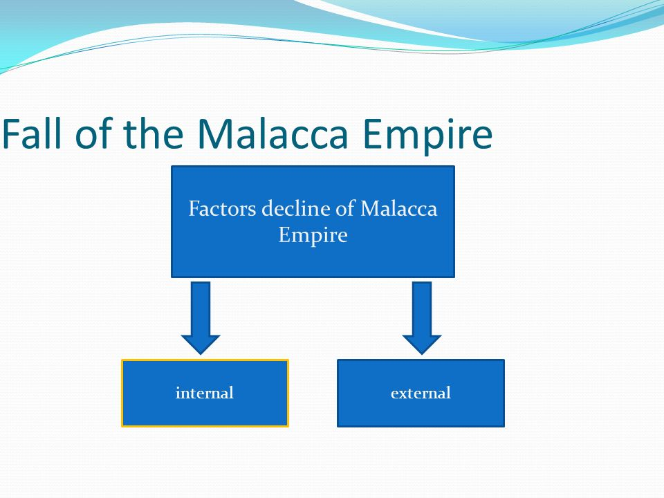 Examples List on The Fall Of Malacca Empire