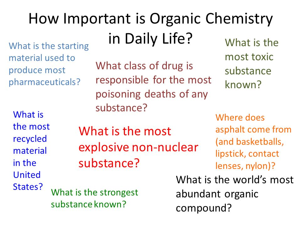 a discussion on the importance of chemistry Full report: synthesis of aspirin  chemistry 8th ed usa:  thank you so much for your discussion and introduction.