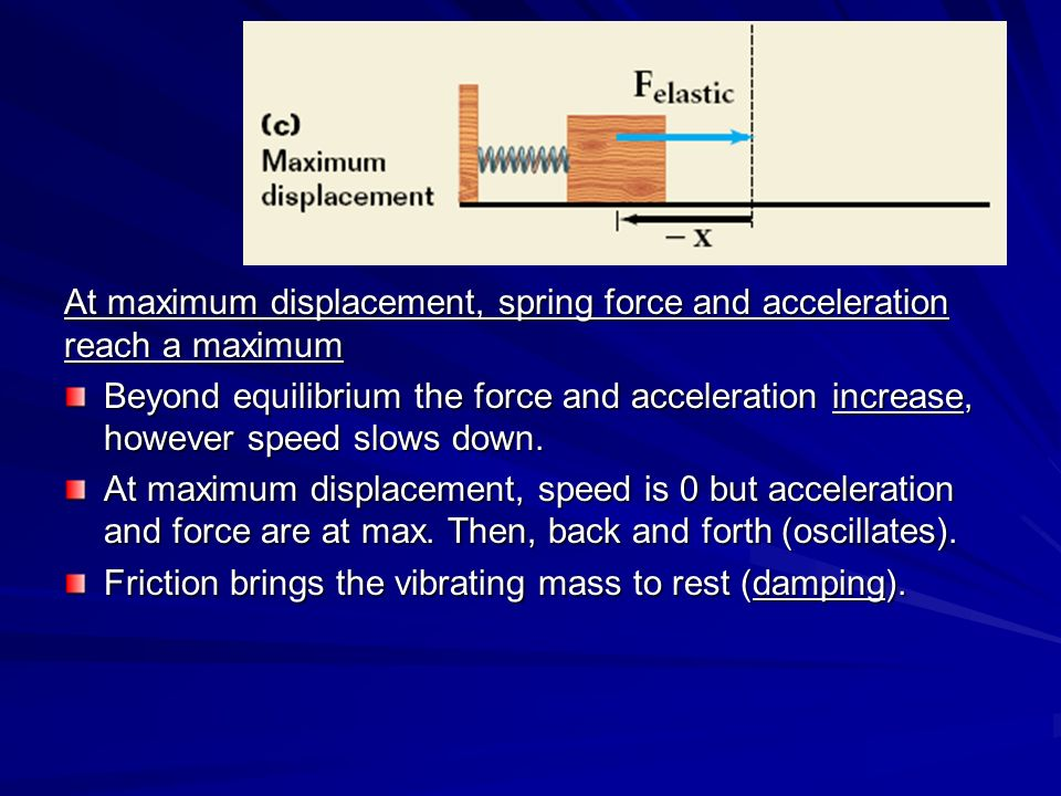how to find the maximum displacement of a spring