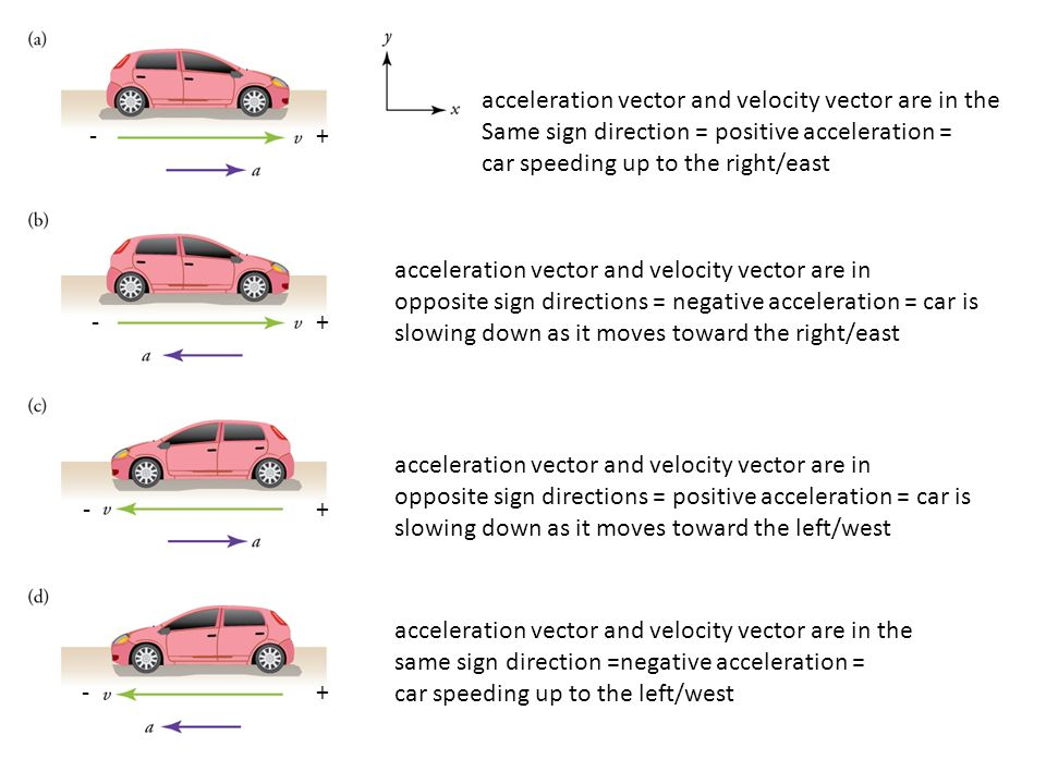 how to draw acceleration vectors