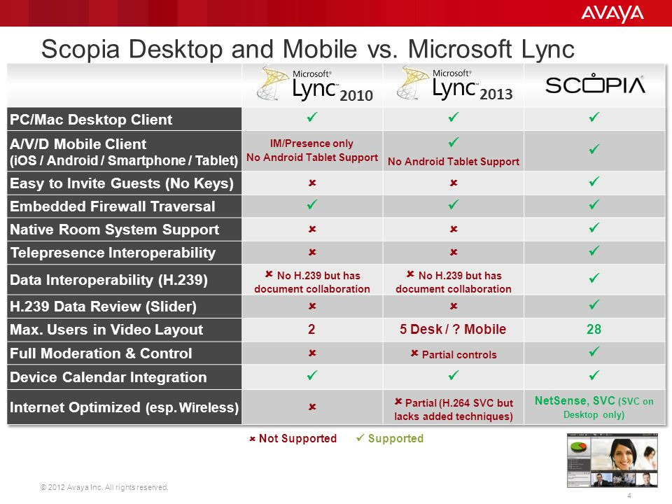 Avaya scopia vs all competitive comparison ppt video online download - Office communicator vs lync ...