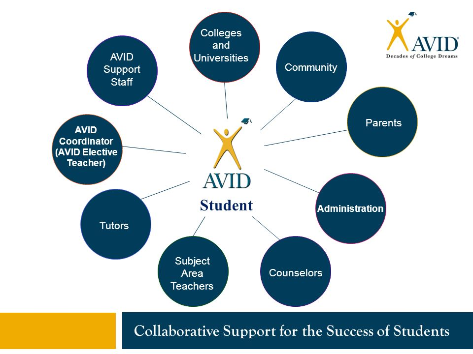 Collaborative For Student Success ~ Closing the achievement gap with avid college