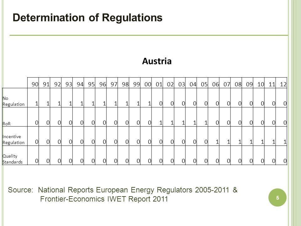 Determination of Regulations