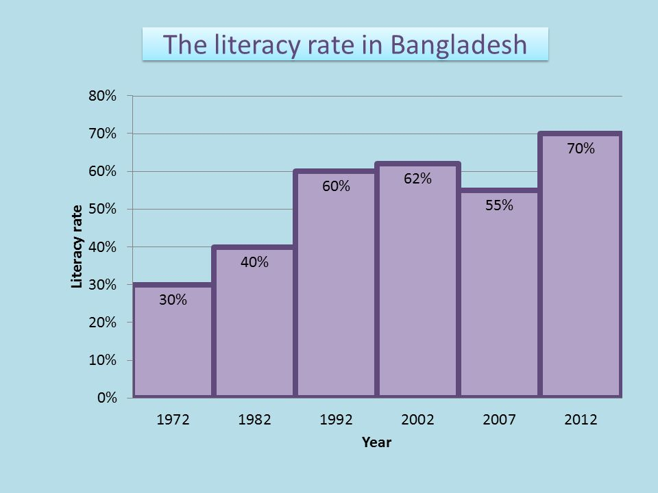illiteracy in bangladesh Women had completed grade six, adult female illiteracy would only have fallen   asadullah and chaudhury (2013) show that in rural bangladesh knowing a.