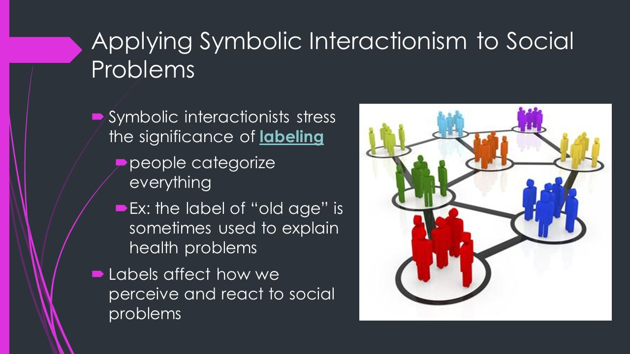 Chapter 2 interpreting social problems aging symbolic applying symbolic interactionism to social problems biocorpaavc Choice Image