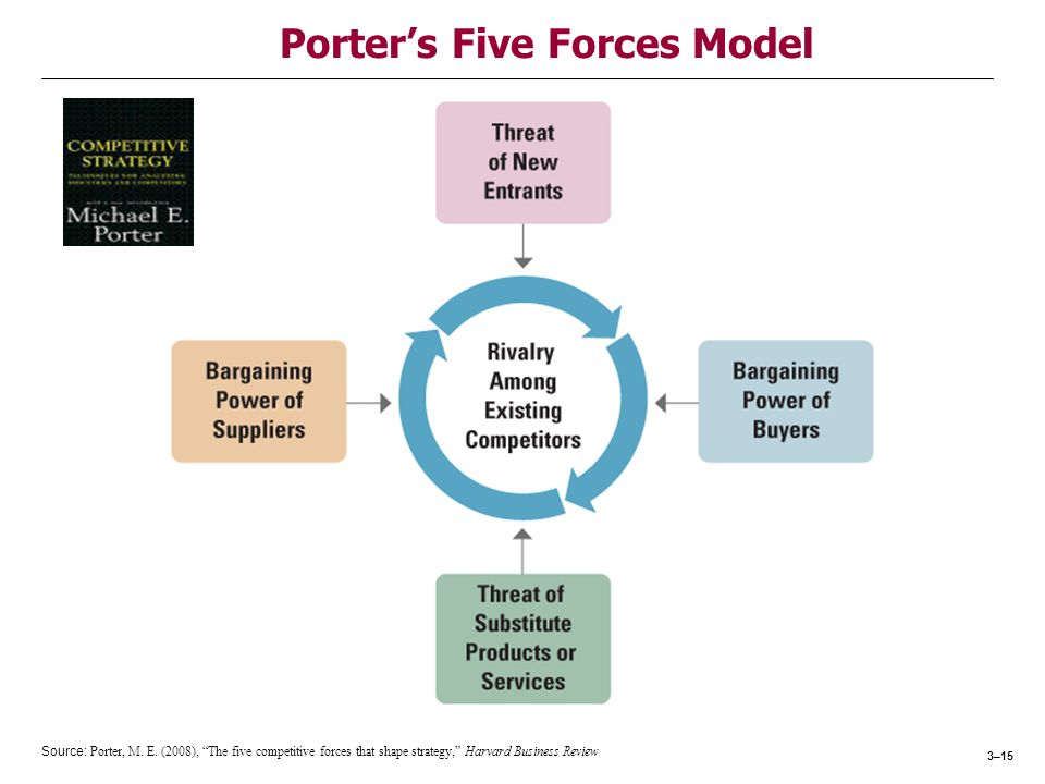 Microsoft Corporation's Five Forces Analysis (Porter's Model) & Recommendations