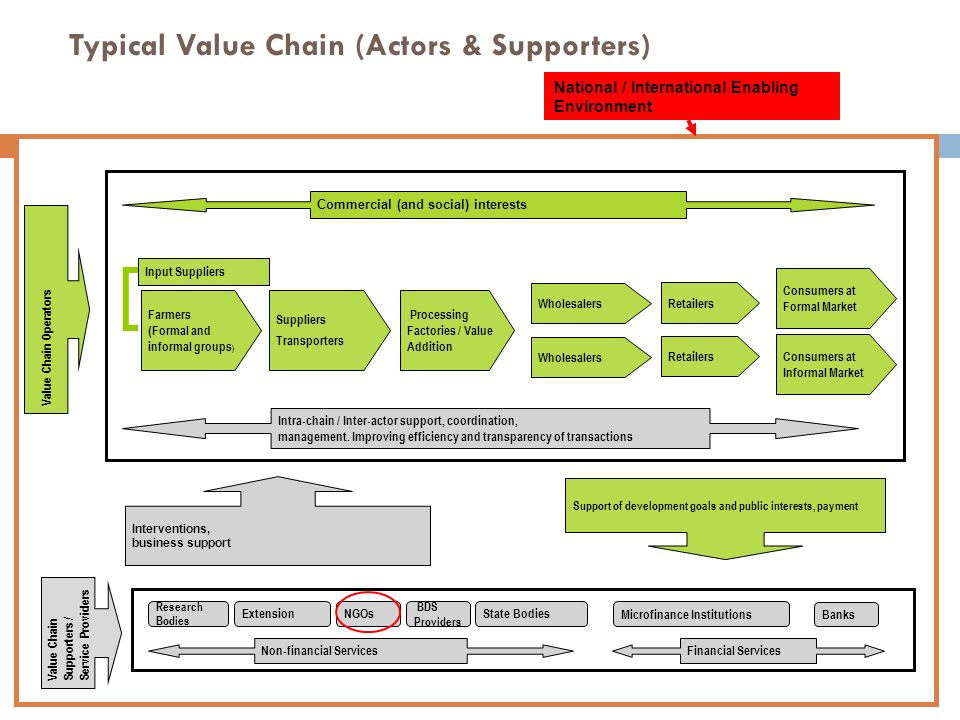 An Introduction To Value Chain Analysis Ppt Download