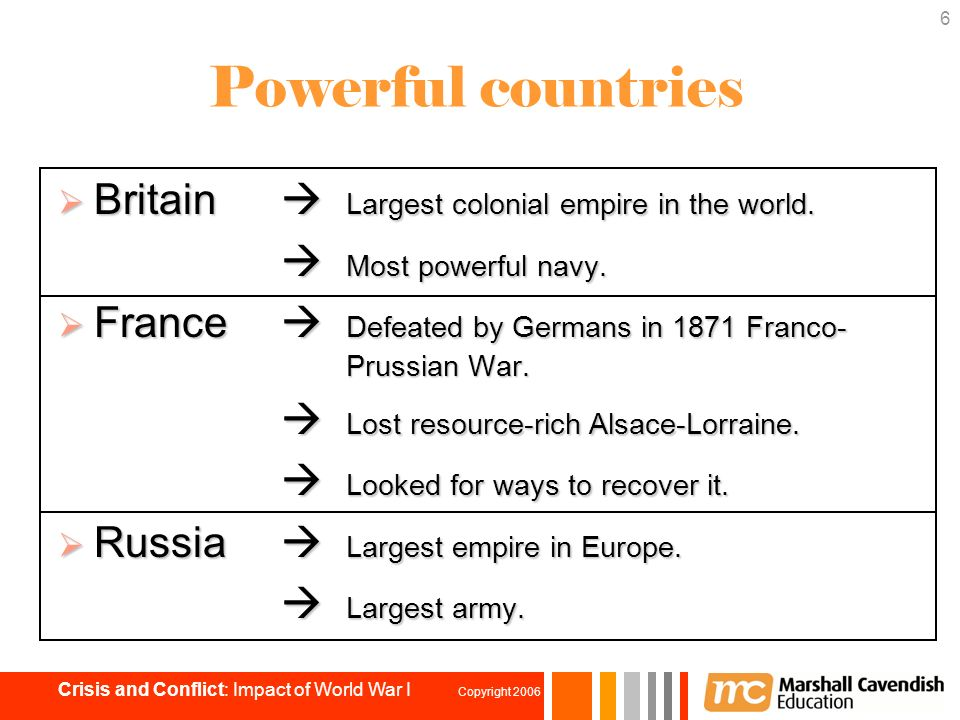 Chapter Impact Of World War I Ppt Download - 6 most powerful countries world