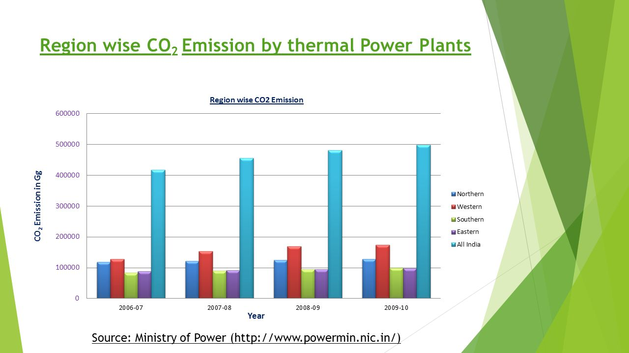 thermal power plant ppt pdf