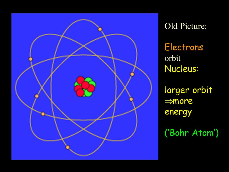 Old Picture: Electrons orbit Nucleus: larger orbit more energy ('Bohr Atom')