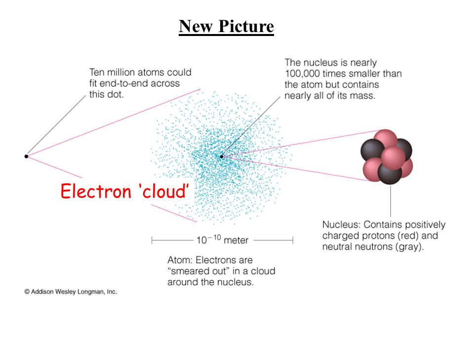 New Picture Electron 'cloud'