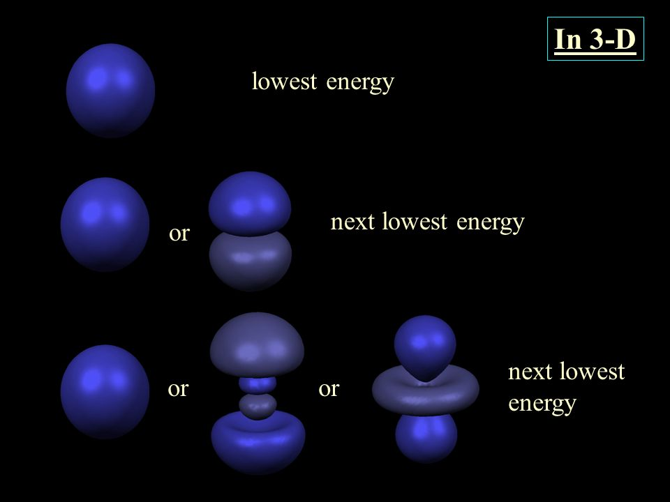 In 3-D lowest energy next lowest energy or or next lowest energy
