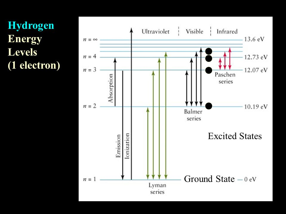 Hydrogen Energy Levels (1 electron) Excited States Ground State