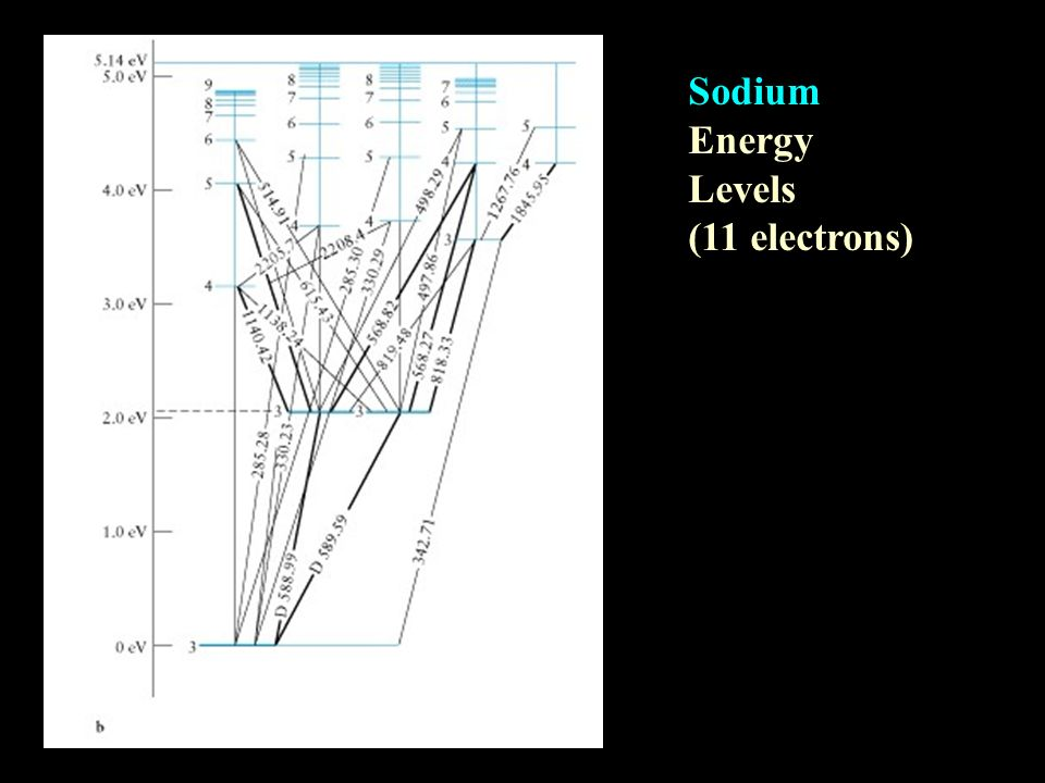 Sodium Energy Levels (11 electrons)