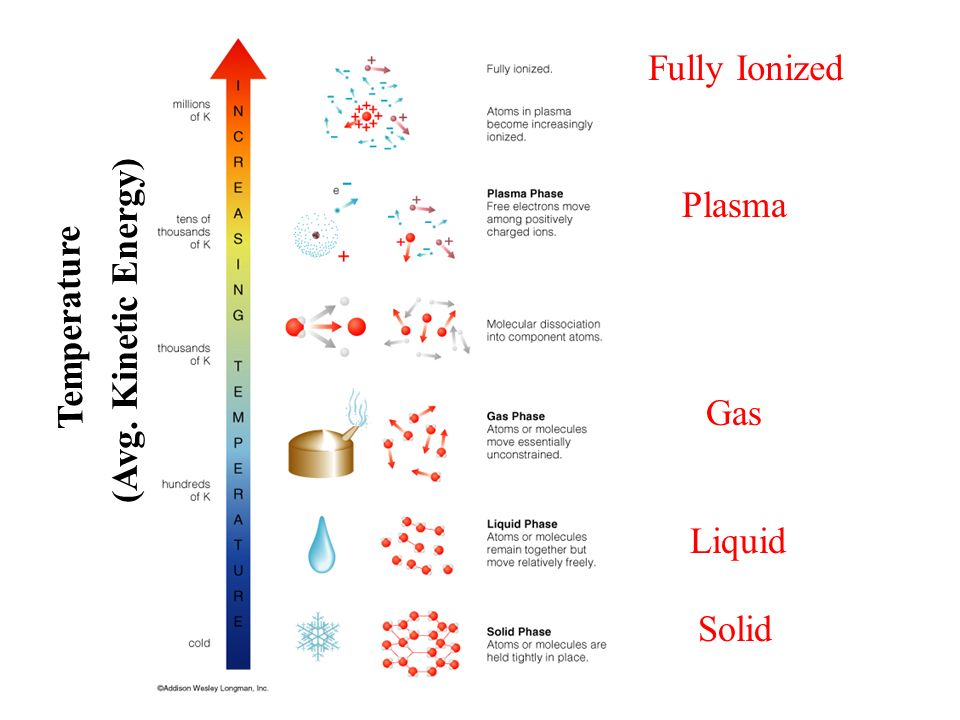 Fully Ionized Plasma (Avg. Kinetic Energy) Temperature Gas Liquid Solid