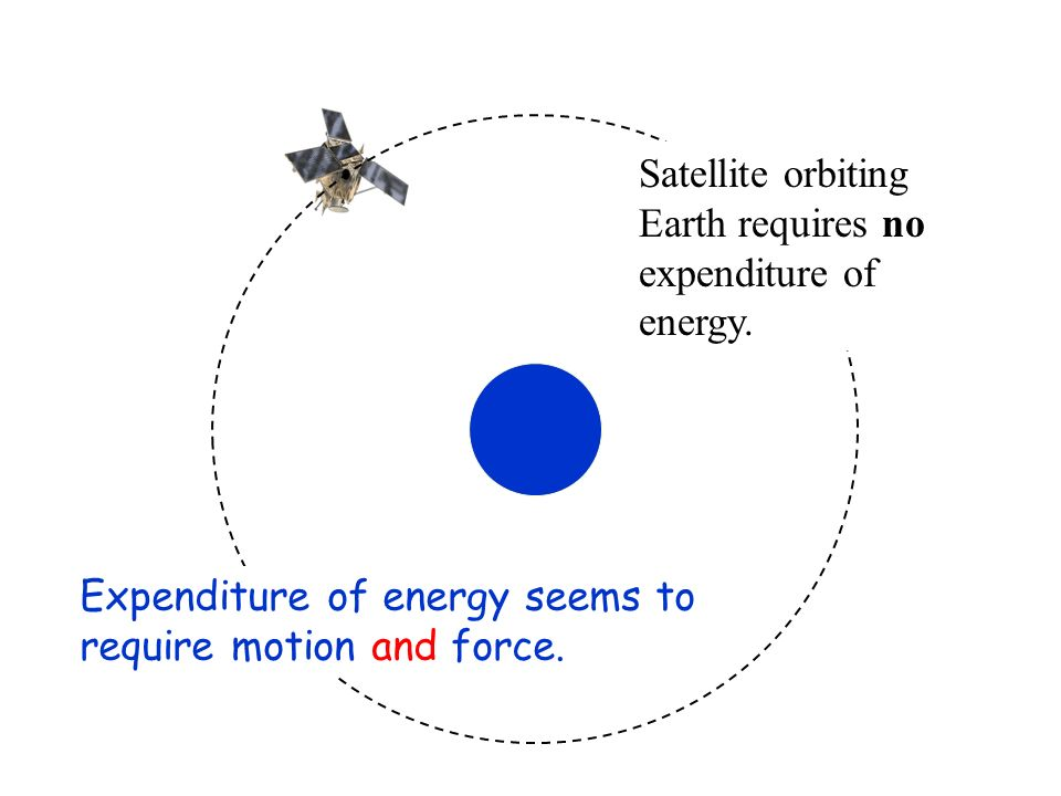 Satellite orbiting Earth requires no. expenditure of.