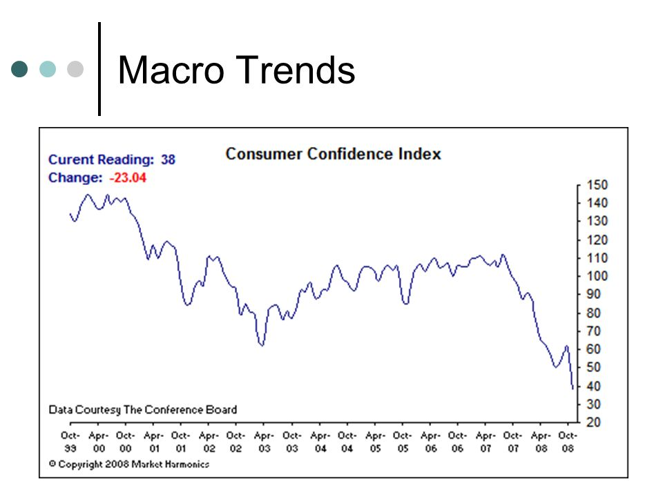 macro trend analysis Sophisticated content for financial advisors around investment strategies, industry trends, and advisor education  gdp is nonetheless a stepping stone into macroeconomic analysis.