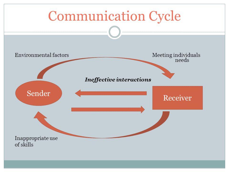 communication cycle 1