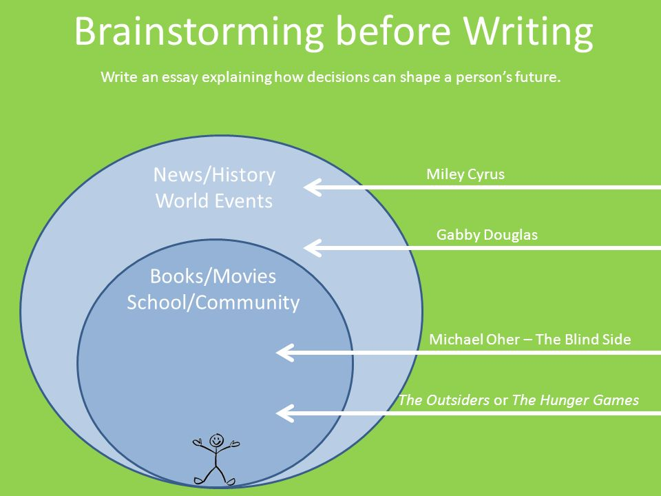 brainstorm essay writing Brainstorming, like freewriting, is a general subject you're interested in writing about but don't exactly know what turn into a humorous essay and a.
