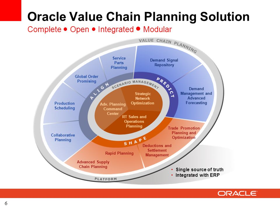 Value chain planning overview ppt download 6 oracle value chain planning solution publicscrutiny Images