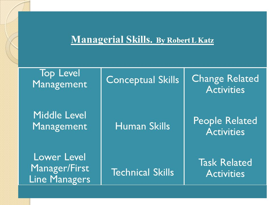 robert katz 3 management skill Management skills: katz robert katz identified 3 types of management skills: technical: the 'how' of the job, the knowledge, methods and skills required to complete the tasks and achieve the results required human: the interpersonal skills to understand and work with others, to develop their skills and competencies,.