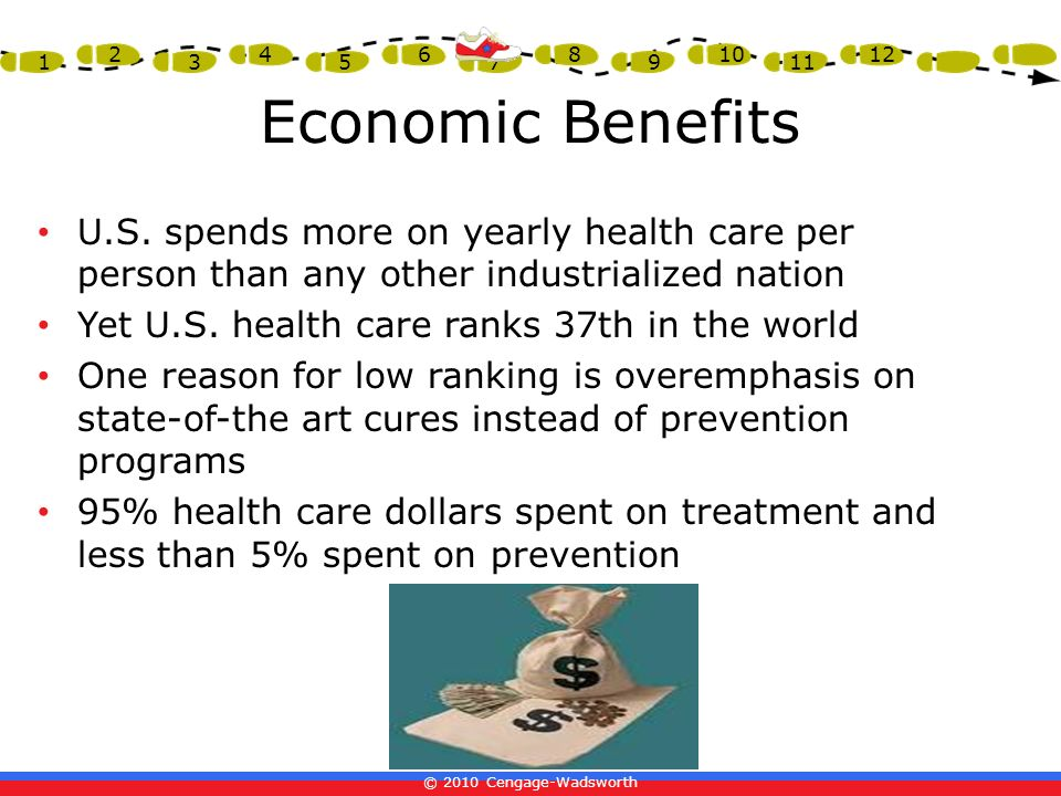 Economic Benefits U.S. spends more on yearly health care per person than any other industrialized nation.