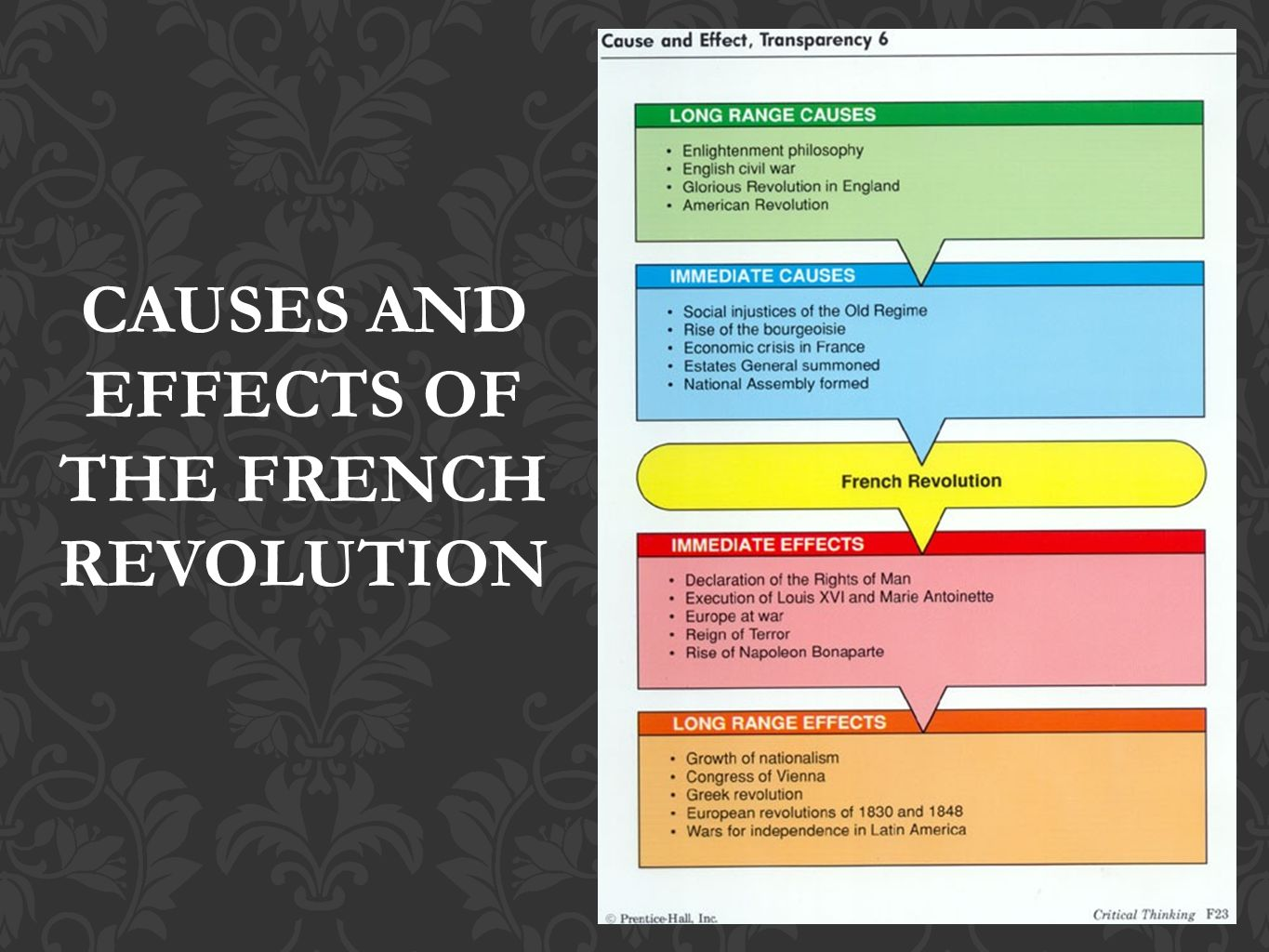 the causes and effects of the french revolution This site might help you re: what were the major causes and effects of the french revolution.
