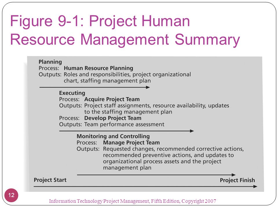 a summary of human resource management A human resource management system or hris (human resource information  system) is a form of hr software that combines a number of systems and.