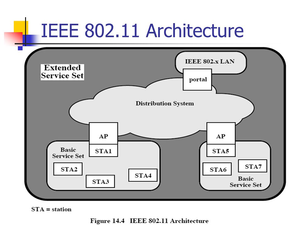 Ieee wireless lan standard ppt video online download for Ieee 802 11 architecture