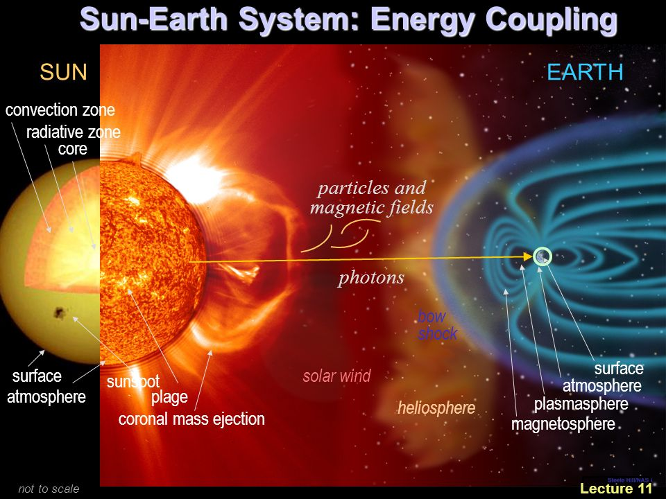Topics in Space Weather Earth Atmosphere & Ionosphere ...