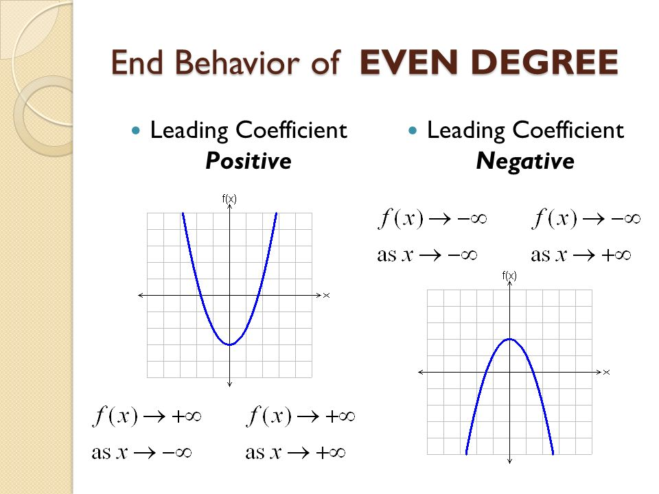 End behavior of polynomials! Great, I have a test on this soon. I ...
