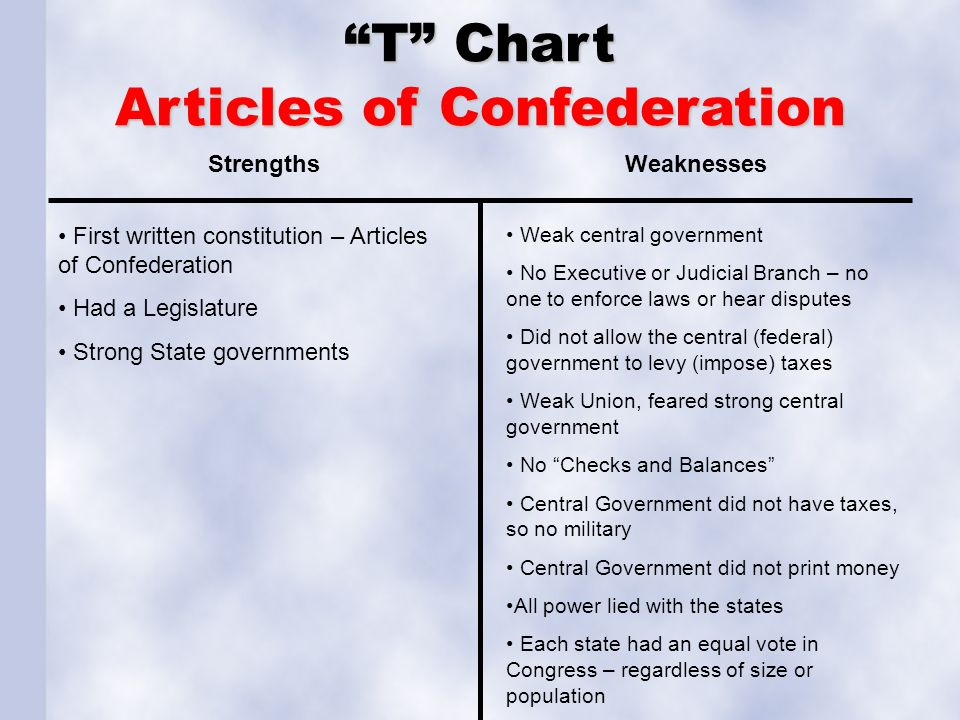 strengths articles confederation essay The articles of confederation had several weaknesses get an answer for 'what were connecting words for 6th grade essays the strengths and weaknesses of the articles.
