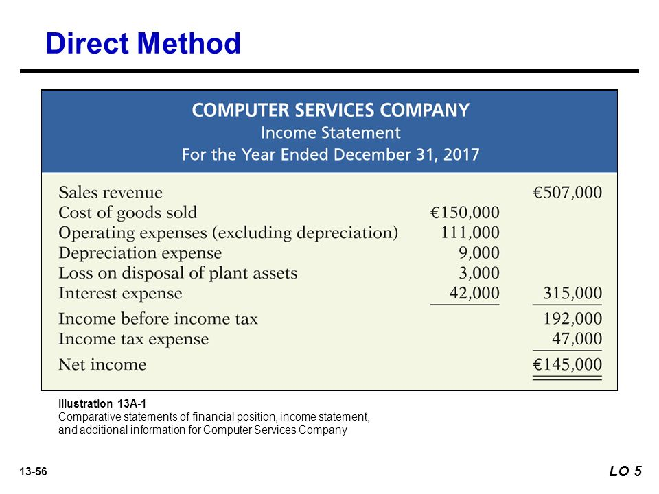felp computer services income statement are Consolidated financials 194  global tech services companies (by brand  finance) with a potential to become the  features of the financial statement of  company's  it has processes that will help resume services to.
