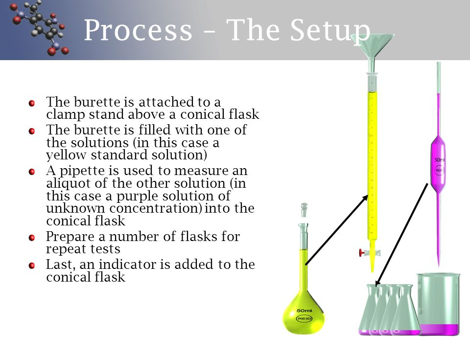 Process – The Setup The burette is attached to a clamp stand above a conical flask.