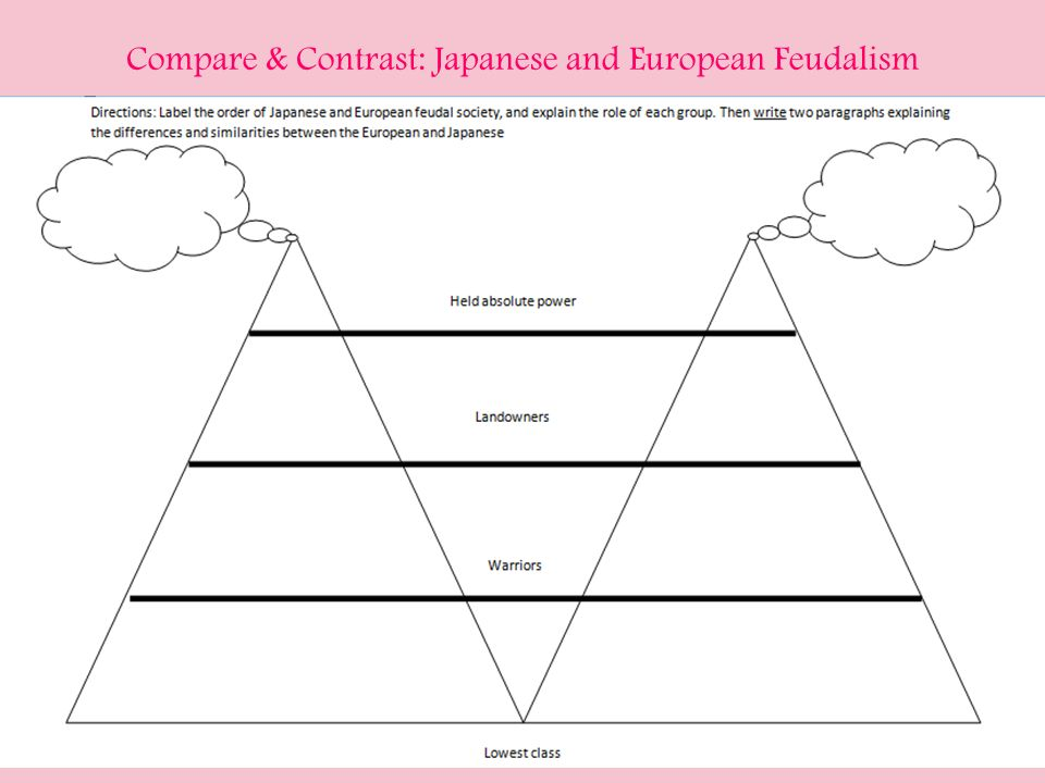 comparing and contrasting western european and Transcript of comparing and contrasting japanese and western european feudalism europe japan comparing and contrasting japanese and western european feudalism created by: nathaniel flamiano information and data by: seng ong and chinedu onwumere overview.