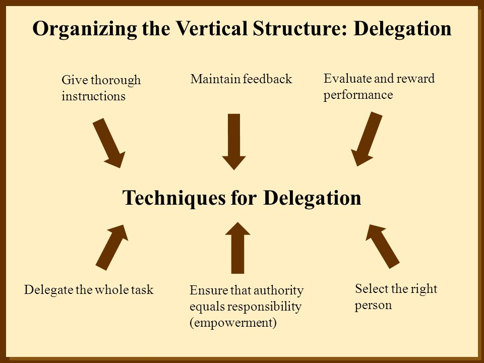 Organizing the Vertical Structure: Delegation