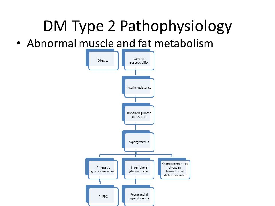 Pathophysiology of type 2 diabetes